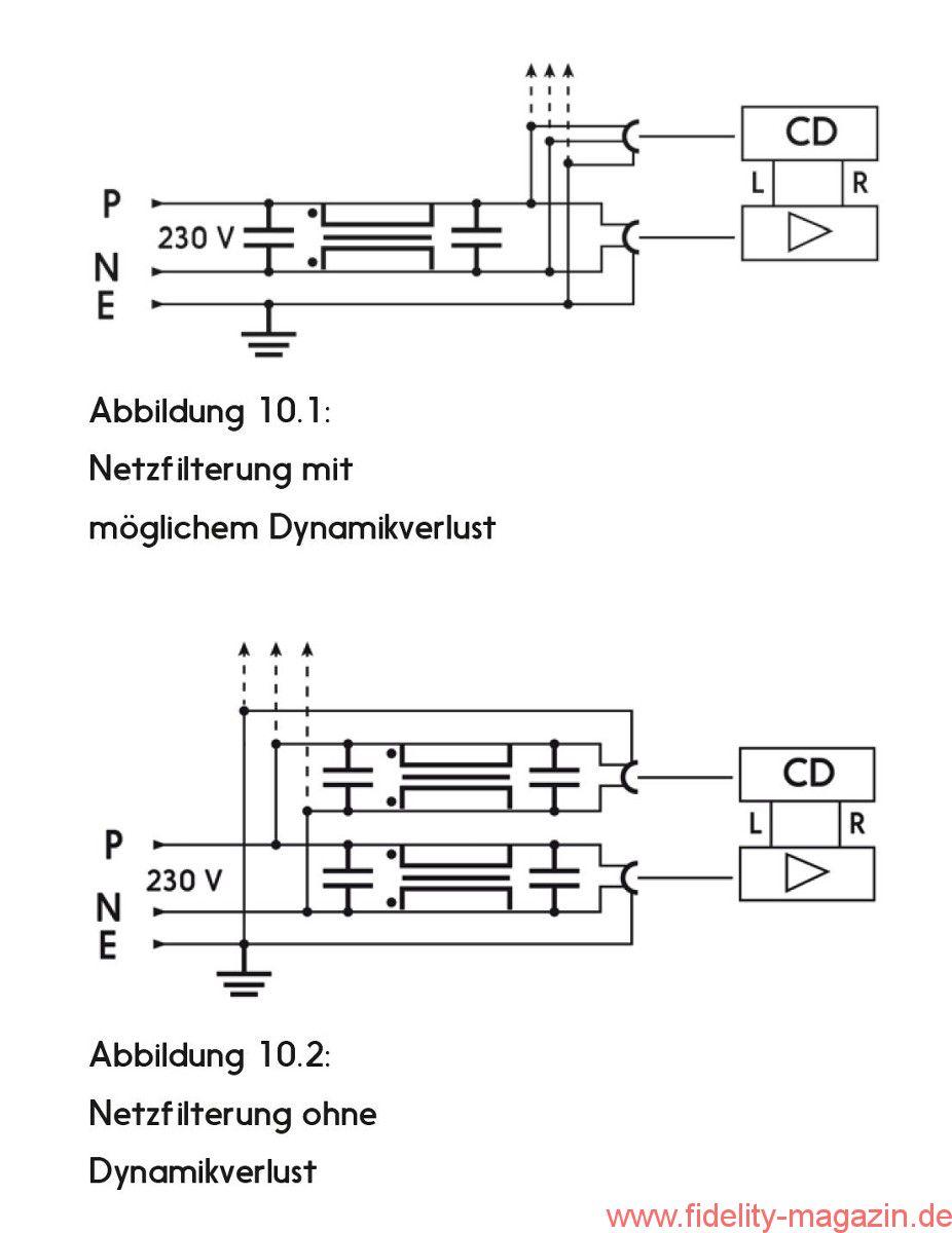 Elektrosmog und Hochfrequenzbelastungen im Stromnetz