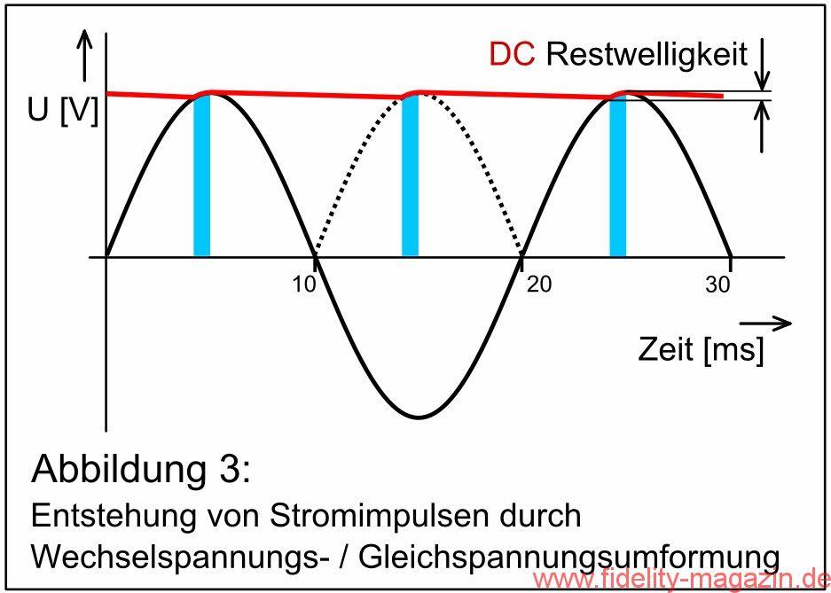 Entstehung von Stromimpulsen durch Wechselspannungs- / Gleichspannungsumformung
