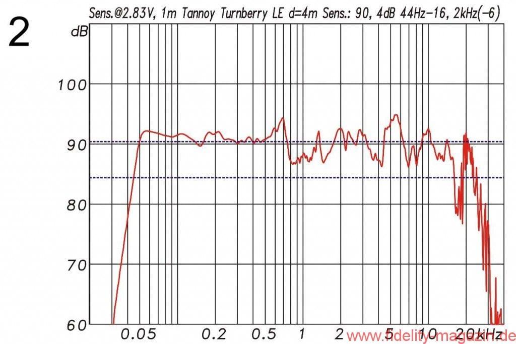 Abb. 2: Frequenzgang mit Angabe der Sensitivity (rot) bezogen auf 1 W/1 m (= 2,83 V/1 m). Die mittlere Sensitivity (blau) zwischen 100 Hz und 10 kHz liegt bei 90,4 dB. Der Frequenzgang (–6 dB) darauf bezogen reicht von 44 Hz bis über 16,2 kHz (blau)