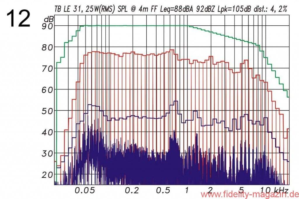 Abb. 12: Gesamtverzerrungen (harmonische und Intermodulationen) bei 88 dBA Mittlungspegel in 4 m unter Freifeldbedingungen. Gesamtes Signalspektrum in Rot, Verzerrungskomponenten in Blau. Messung mit einem Multisinussignal mit der spektralen Verteilung eines mittleren Musiksignals (grün) und 12 dB Crestfaktor. Für die 4-m-Messungen liegen die Gesamtverzerrungen bei sehr niedrigen –27,5 dB (= 4,2 %). Der dabei gemessene Spitzenpegel bezogen auf 1 m Entfernung betrug 117 dB