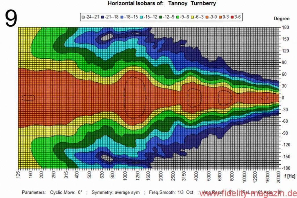 Abb. 9: Horizontale Isobarenkurven bezogen auf die Mittelachse. Der Übergang von Gelb auf Hellgrün stellt die Grenze für 6 dB Pegelabfall gegenüber der 0°-Achse dar. Zwischen 1 kHz und 10 kHz liegt der mittlere Öffnungswinkel bei 94° bei einer Schwankungsbreite von 35°
