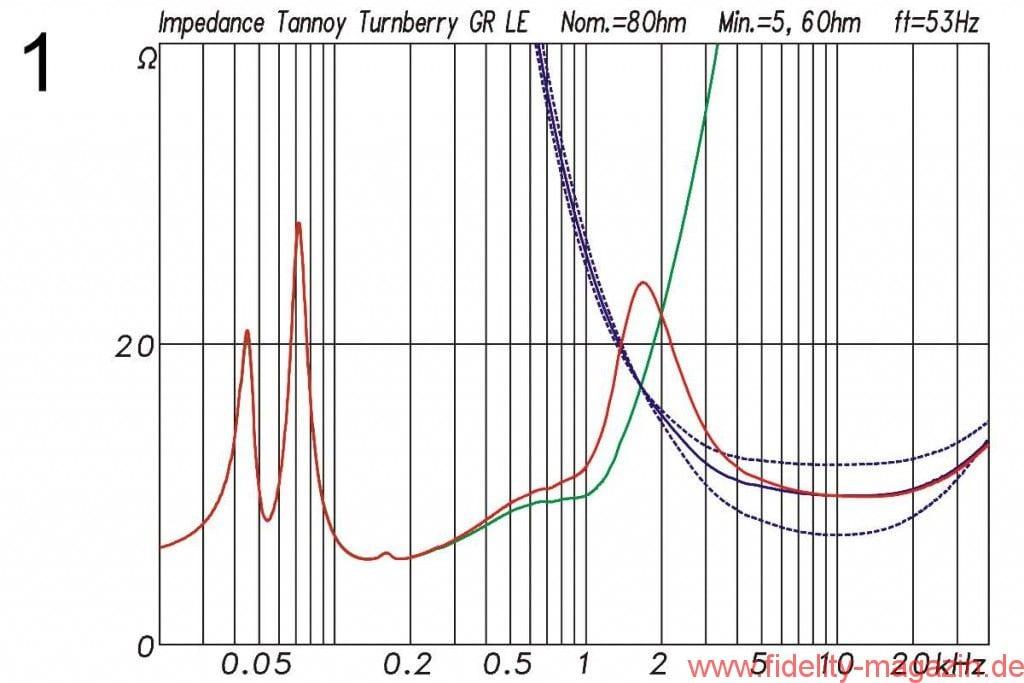 Abb. 1: Elektrische Impedanz des Lautsprechers. Das Impedanzminimum der nominellen 8-Ω-Box beträgt 5,3 Ω. Die Bassreflexabstimmung liegt bei 53 Hz. Rot: komplettes System. Blau: nur HF bei 0 dB und ±3 dB. Grün: nur LF