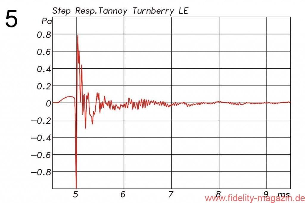 Abb. 5: Impulsantwort der Turnberry; der etwas frühere Einsatz des Tieftöners ist gut zu erkennen