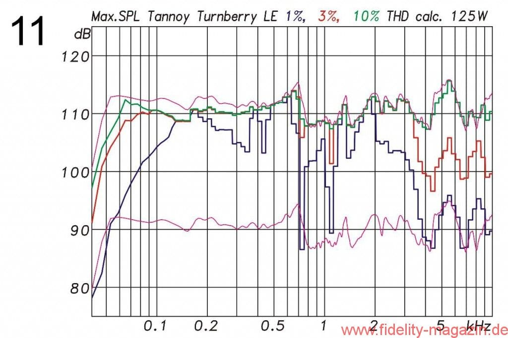 Abb. 11: Maximaler Pegel bei höchstens 1 % (blau), 3 % (rot) und 10 % (grün) Verzerrungen bei maximal 125 W Leistung an 8 Ω. Die Messung erfolgte mit 185 ms langen Sinusbursts. Die beiden rosa Kurven zeigen die Sensitivity des Lautsprechers und den daraus für 125 W (+21,5 dB) berechneten Maximalpegel