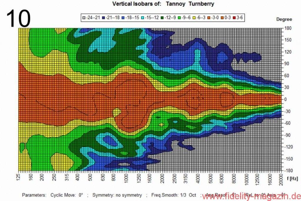 Abb. 10: Vertikale Isobarenkurven bezogen auf die Mittelachse. Zwischen 1 kHz und 10 kHz liegt der mittlere Öffnungswinkel bei 92° bei einer Schwankungsbreite von 37°