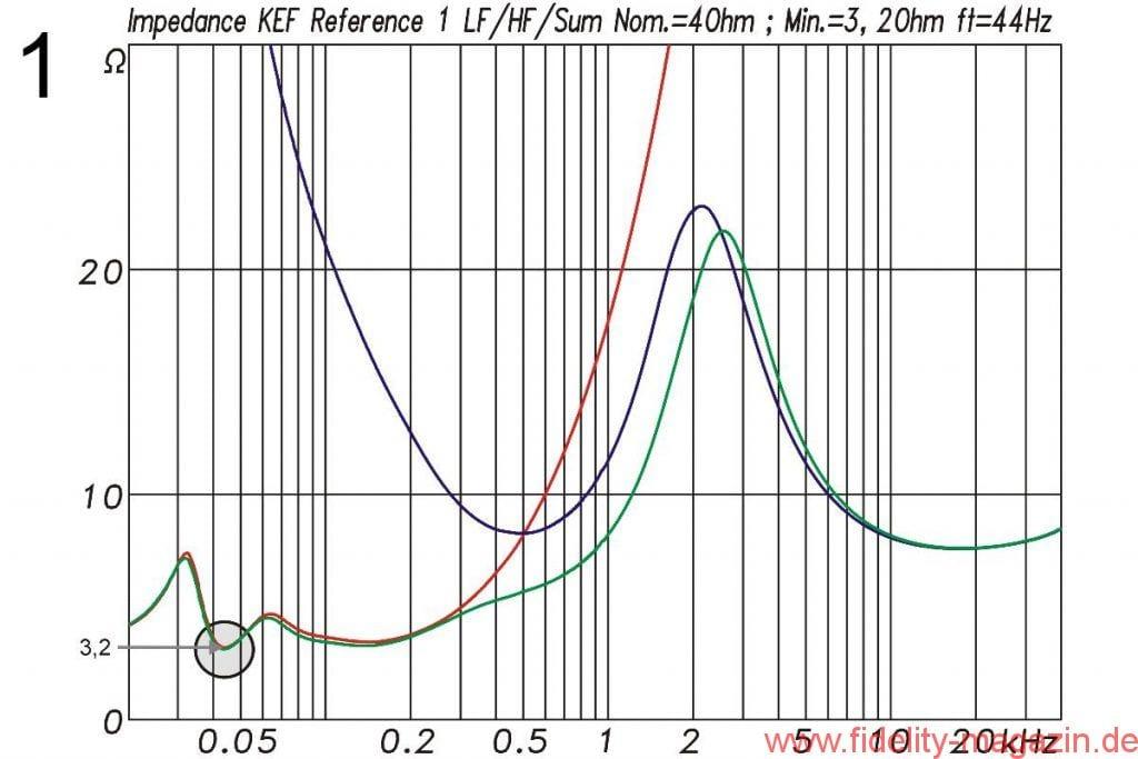 KEF Reference 1 Impedanz - Abb. 1 Elektrische Impedanz der Reference 1 für den Tieftöner (rot), die Mittelhochton-Einheit (blau) und für die komplette Box (grün). Das Impedanzminimum der nominellen 8-Ω-Box liegt bei 44 Hz und beträgt 3,2 Ω. Die Abstimmfrequenz des Bassreflexgehäuses liegt ebenfalls bei 44 Hz