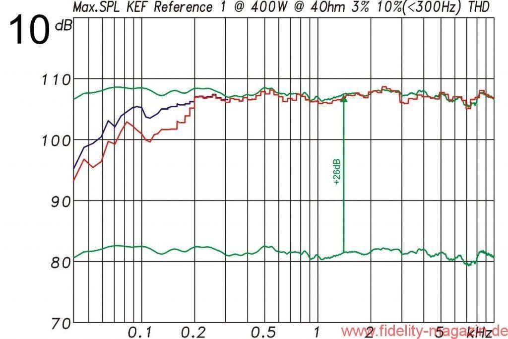 KEF Reference 1 Maximalpegel - Abb. 10 Maximaler Pegel bei höchstens 3% Verzerrungen (rot) und höchstens 10% Verzerrungen (blau). Die höchste Leistung lag bei 400 W an 8 Ω. Die Messung erfolgt mit 185 ms langen Sinusbursts. Die 10%-Messung wird nur für den Tieftonbereich ausgeführt. Die grünen Kurven zeigen die Sensitivity für 1W/1m und den daraus für 400 W (+26 dB) berechneten Verlauf.