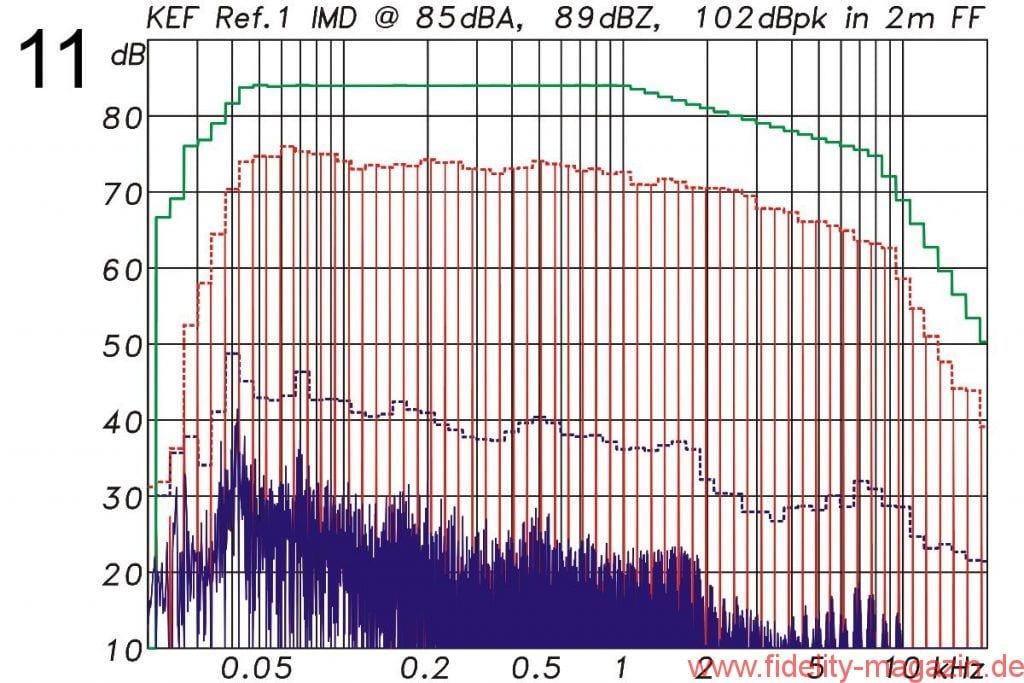 KEF Reference 1 Intermodulationsverzerrungen 2m - Abb. 11/12 Intermodulationsverzerrungen bei 85 dBA Mittlungspegel in 2 m und 4 m Entfernung unter Freifeldbedingungen. Anregungssignal: Multisinus mit der spektralen Verteilung eines mittleren Musiksignals und 12 dB Crestfaktor.