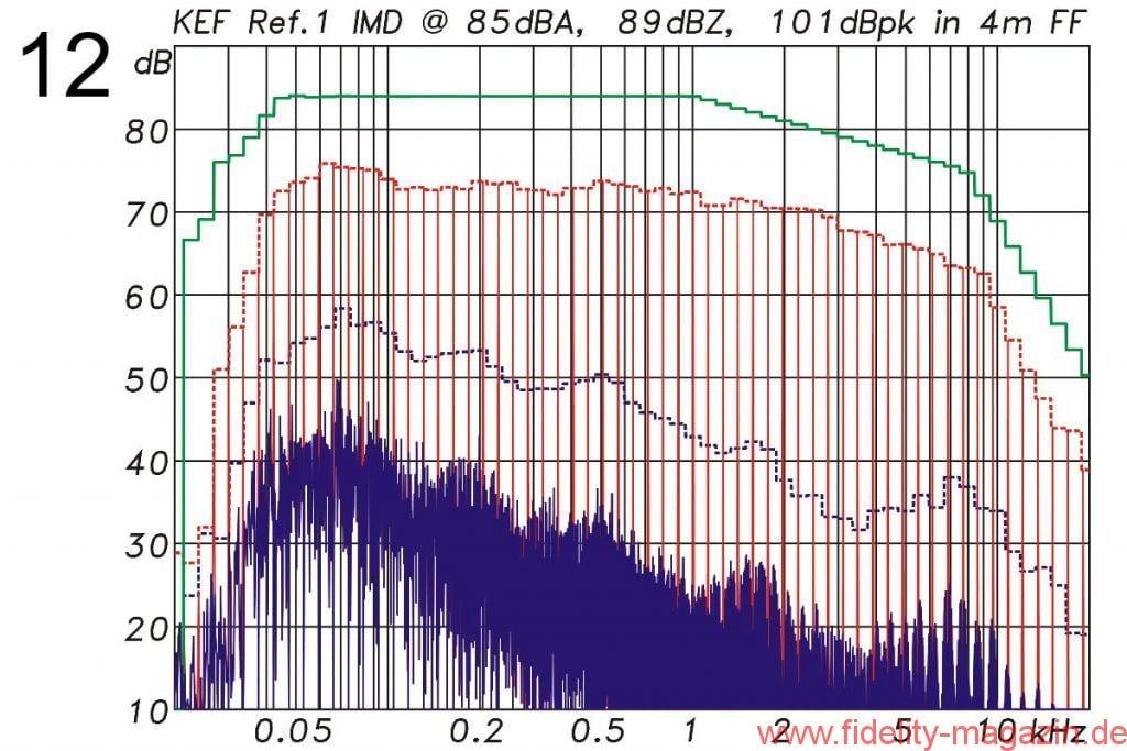 KEF Reference 1 Intermodulationsverzerrungen 4m - Abb. 11/12 Intermodulationsverzerrungen bei 85 dBA Mittlungspegel in 2 m und 4 m Entfernung unter Freifeldbedingungen. Anregungssignal: Multisinus mit der spektralen Verteilung eines mittleren Musiksignals und 12 dB Crestfaktor.