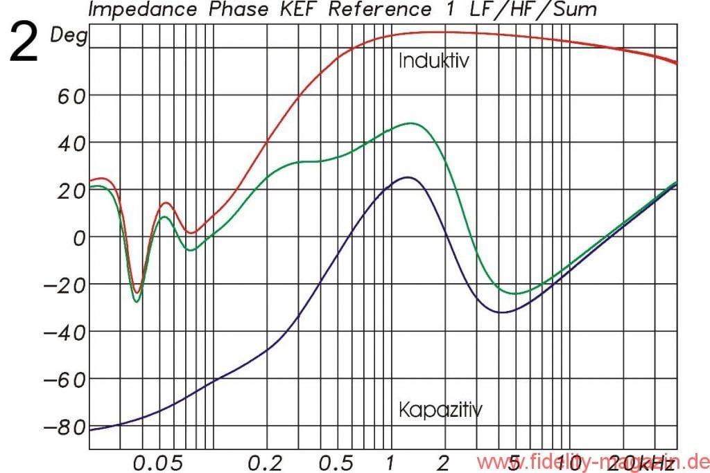KEF Reference 1 elektrische Phase - Abb. 2 Phase der elektrischen Impedanz für den Tieftöner (rot), für die Mittelhochton-Einheit (blau) und für die komplette Box (grün). Ein positiver Phasenwinkel zeigt den induktiven Anteil, ein negativer den kapazitiven