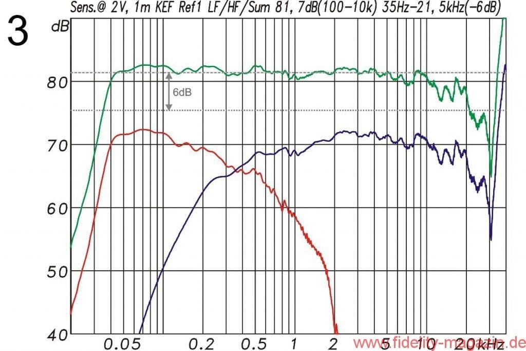 KEF Reference 1 Frequenzgang - Abb. 3 Frequenzgang mit Angabe der Sensitivity (obere grüne Kurve) bezogen auf 2V/1m. Die mittlere Sensitivity liegt bei 81,7 dB. Der Frequenzgang (±6 dB) darauf bezogen reicht von 35 Hz bis 21 kHz. In Rot der Tieftöner und in Blau die Mittelhochtoneinheit (beide um 10 dB nach unten versetzt dargestellt)