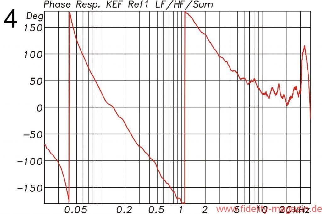 KEF Reference 1 akustischer Phasengang - Abb. 4 Phasengang mit 360° Phasendrehung am unteren Ende durch das Bassreflexgehäuse (Hochpass 4. Ordnung) und weiteren 360° durch die zwei Frequenzweichenfunktionen