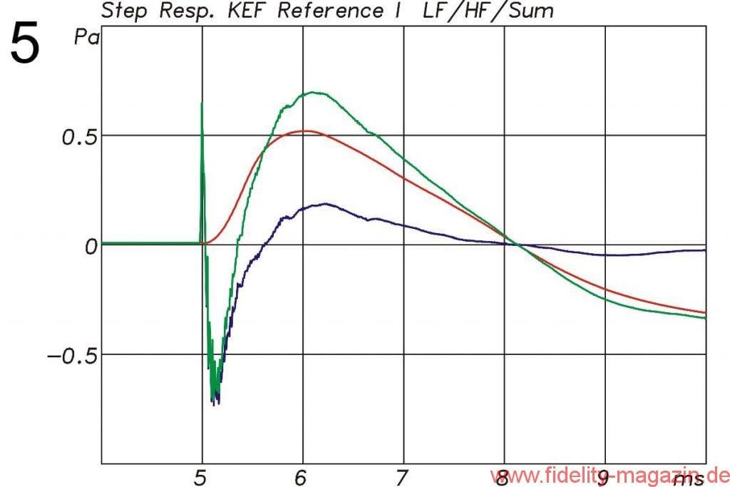 KEF Reference 1 Sprungantwort - Abb. 5 Sprungantwort der KEF Reference 1 in Grün. In Rot nur der Tieftöner, in Blau die Mittelhochton-Einheit
