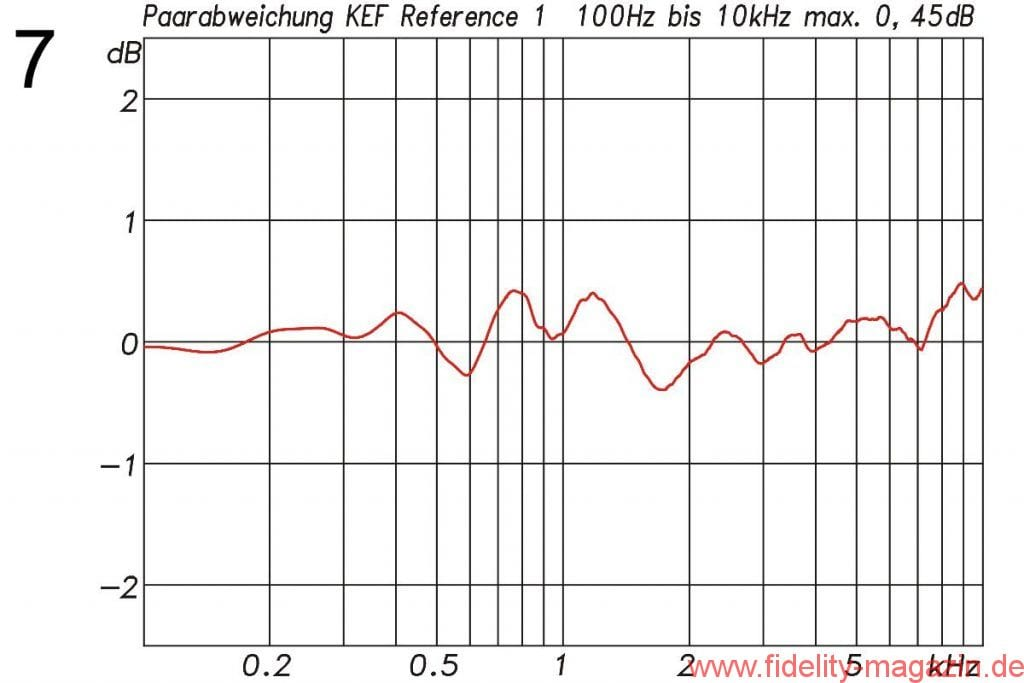 KEF Reference 1 Paarabweichung - Abb. 7 Paarabweichung für das zum Test gestellte Paar Reference 1. Die maximale Abweichung zwischen 100 Hz und 10 kHz beträgt 0,45 dB