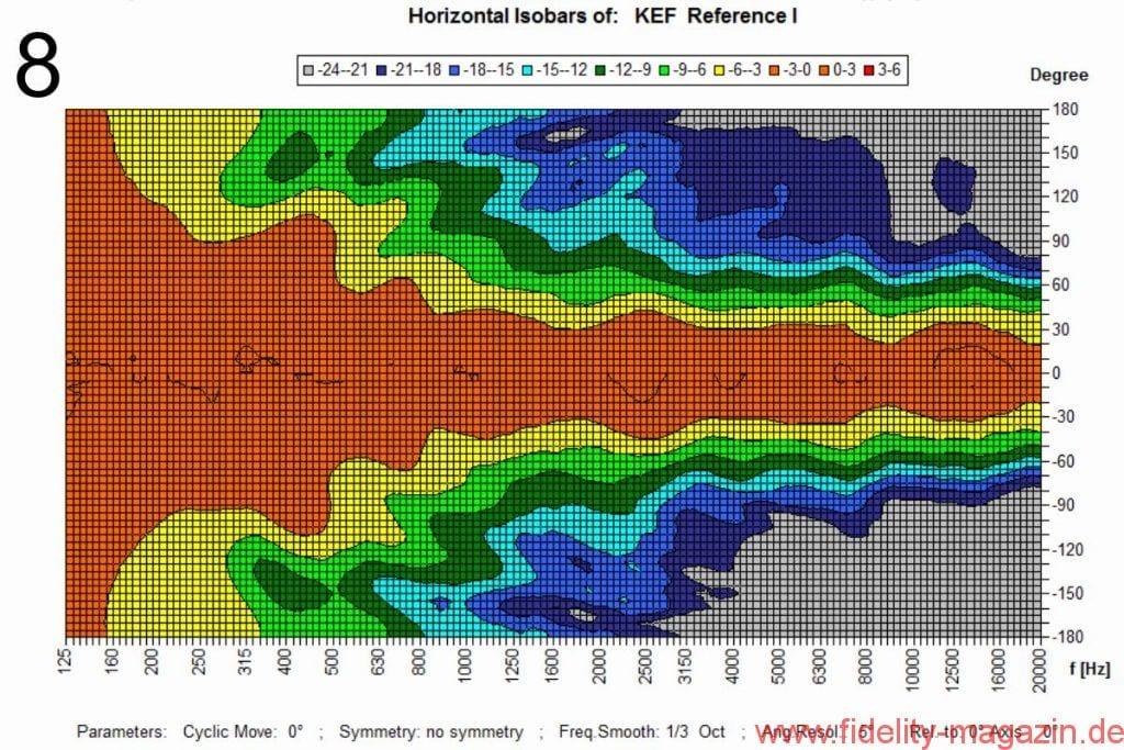 KEF Reference 1 horizontale Isobaren - Abb. 8 Horizontale Isobarenkurven bezogen auf die Mittelachse. Der Übergang von Gelb auf Hellgrün stellt die Grenze für 6 dB Pegelabfall gegenüber der 0°-Achse dar
