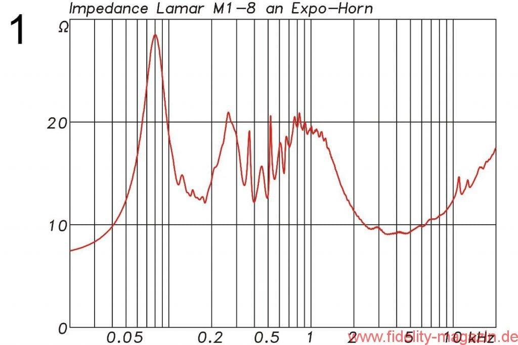Abb. 1: Impedanzverlauf des Treibers Lamar M1 in der 8-Ω-Version mit Horn