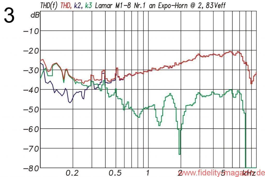 Abb. 3: Harmonische Verzerrungen (THD) des Lamar M1 mit Expohorn. Rot: die THD-Kurve, blau: nur k2, grün: nur k3