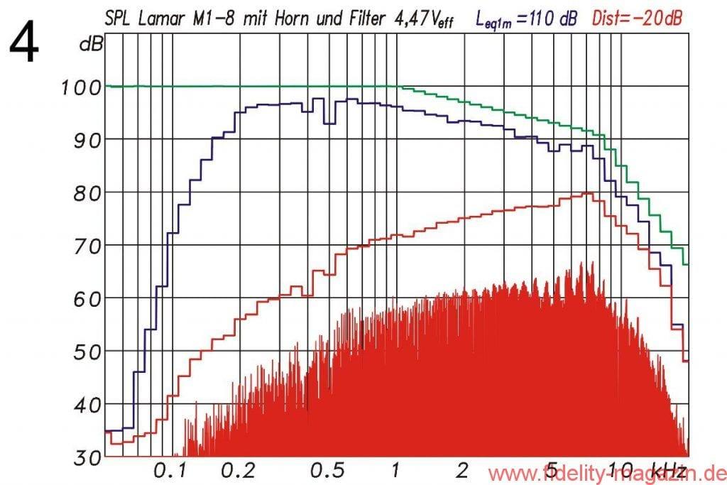 Abb. 4: Intermodulationsverzerrungen und harmonische Verzerrungen für ein Multisinussignal mit 4,47 Veff . Messung mit Filter aus Abb. 2