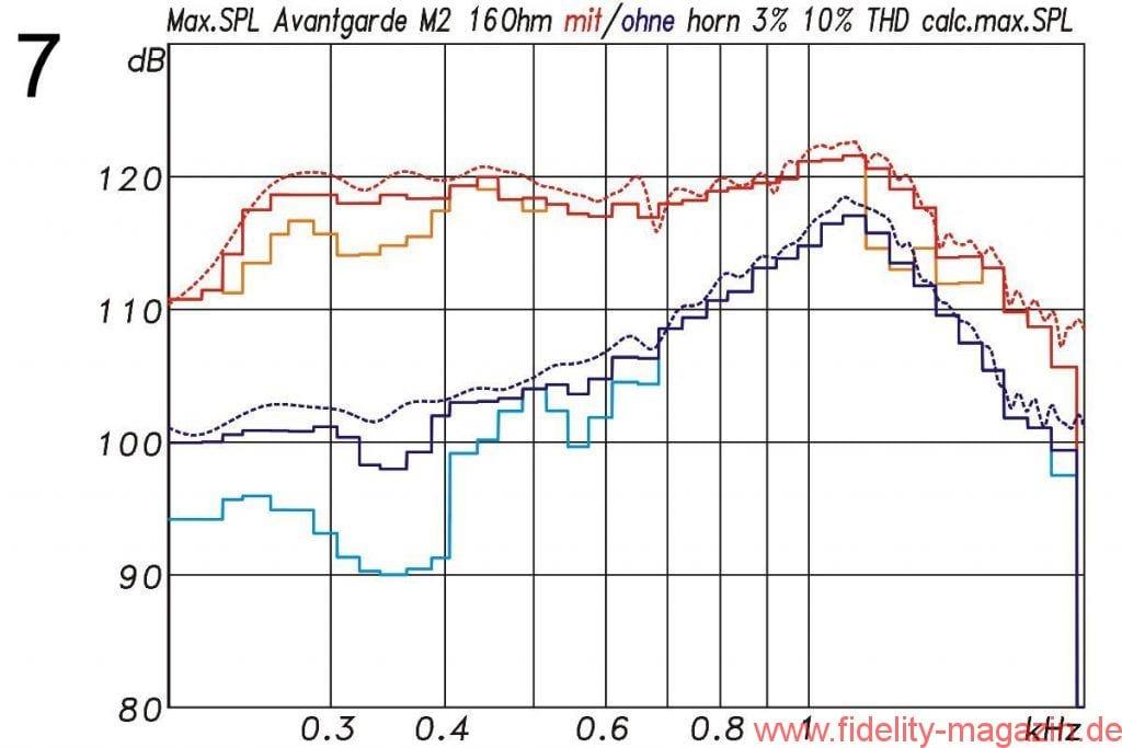 Abb. 7: Maximalpegel M2 für höchstens 3 % und höchstens 10 % THD ohne und mit Kugelwellenhorn