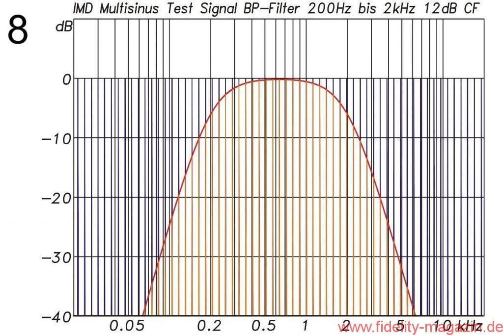 Abb. 8: Multisinussignal allgemein (blau) und mit Filterung (rot) bei den M2-Messungen für den Frequenzbereich von 200 Hz bis 2 kHz