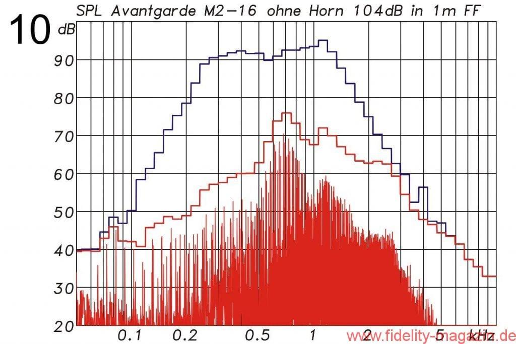 Abb. 10: Der M2 ohne Horn mit Filter zur Anpassung des Frequenzganges: Intermodulationsverzerrungen und harmonische Verzerrungen mit dem Multisinussignal aus Abb. 8 bei 104 dB Mittlungspegel und 116 dB Spitzenpegel, bezogen auf 1 m Abstand. Der Verzerrungsanteil im Signal beträgt –22 dB (8 %).
