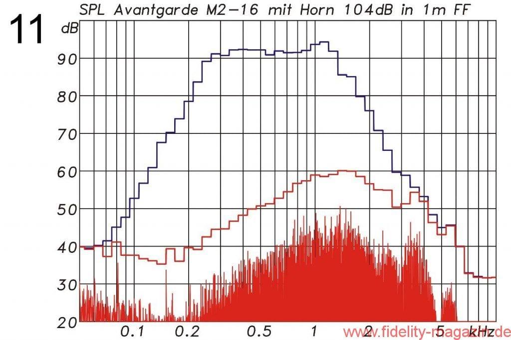 Abb. 11: Avantgarde-Treiber M2 mit Horn ohne Filter bei 104 dB Mittlungspegel. Der Verzerrungsanteil im Signal beträgt –35 dB (1,7 %).