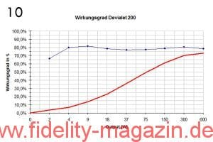 Abb. 10: Wirkungsgrad des Devialet 200 in %, abhängig von der abgegebenen Leistung (x-Achse). In Blau die Kurve ohne Grundlast. Der Wert liegt im Mittel bei guten 80 %.