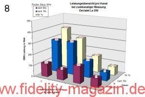Abb. 8: Leistungswerte bei gleichzeitiger Belastung beider Kanäle und Messung mit einem konstant anliegenden Sinussignal (Leistungsangaben als RMS-Werte)
