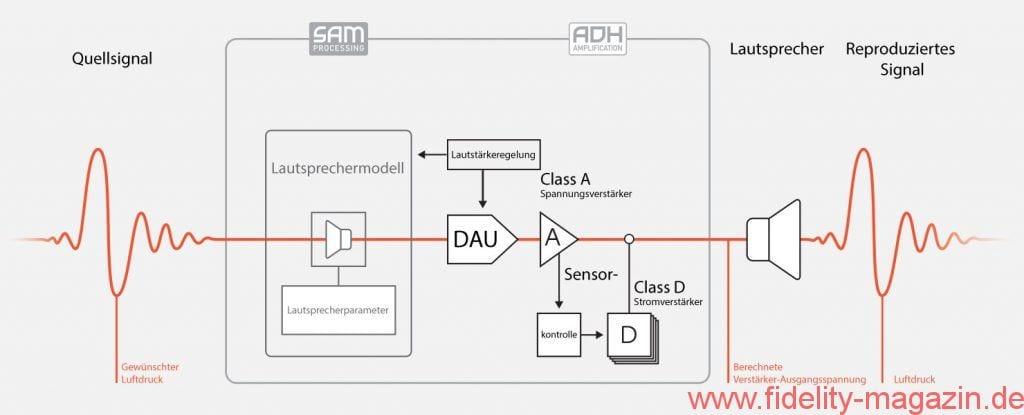 Blockschaltbild des Devialet LE 200 mit ADH und SAM