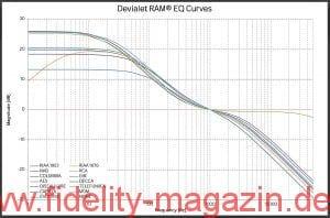 Devialet LE 200 Vollverstärker Teil 1 Phono EQ-Kurven