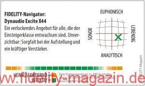Dynaudio Excite X44 Standlautsprecher Navigator