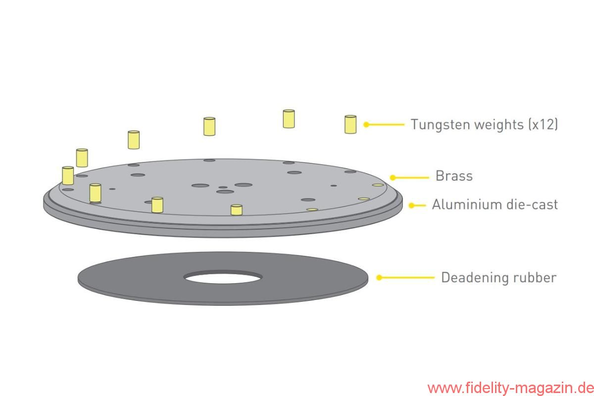 Technics setzt Maßstab mit dem neuen SL-1000R - FIDELITY online