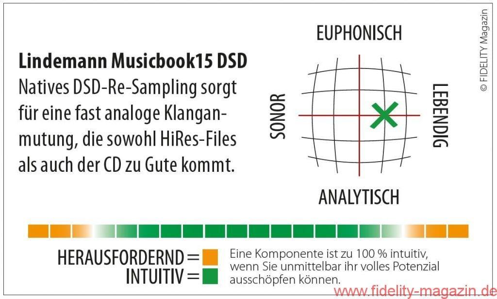 Lindemann Musicbook 15 DSD Navigator
