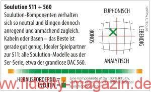 Soulution Endverstärker 511 + DAC Vorverstärker 560 Navigator