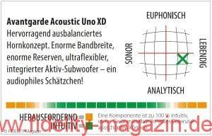 Avantgarde Acoustic Uno XD Navigator
