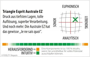 Triangle Esprit Australe EZ Navigator