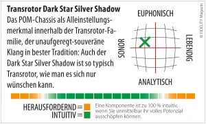 Transrotor Dark Star Siver Shadow Navigator