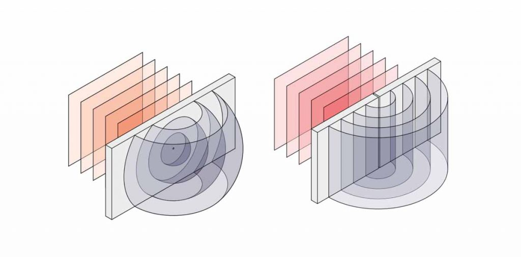 Backes &Müller Prinzipbild Kugelwelle vs. Zylinderwelle