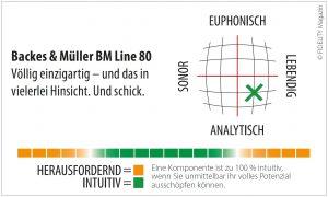 Backes & Müller BM 80 Navigator