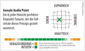 Genuin Audio Point Tonarm Navigator
