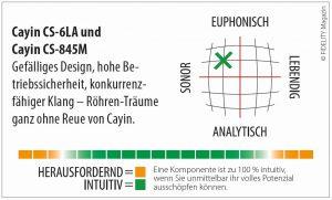 Cayin Vor- Endverstärker Navigator