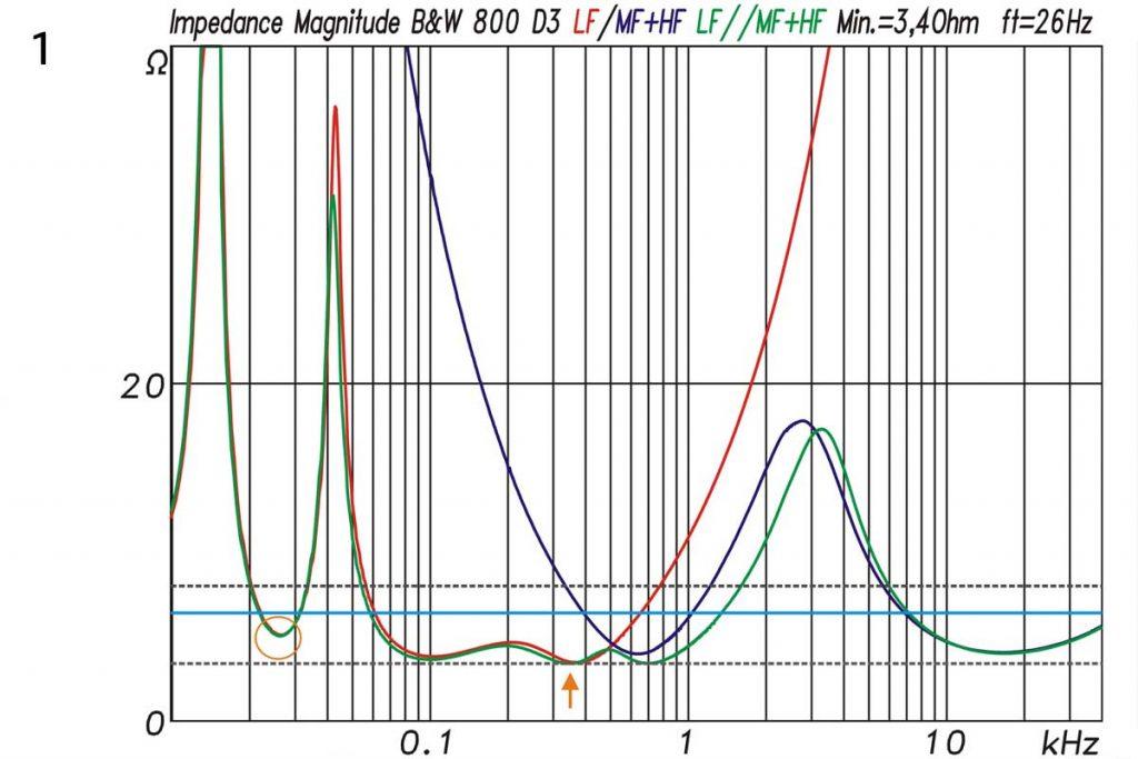 1 Bowers & Wilkins B&W 800 D3 Impedanz