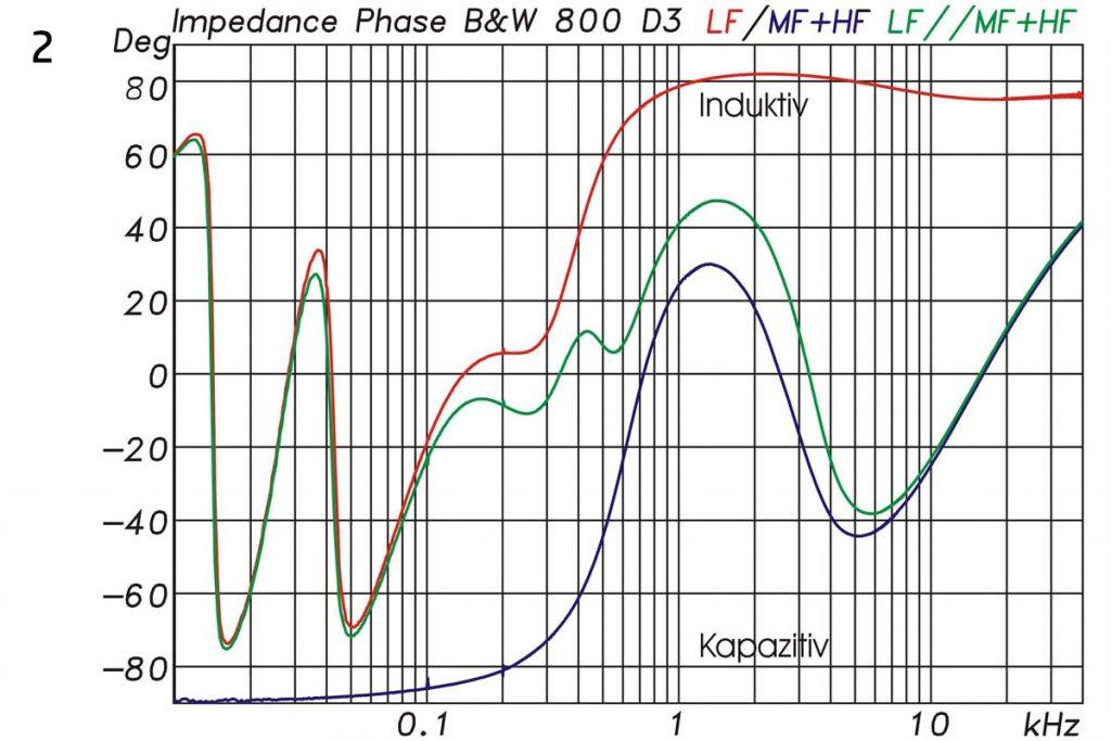 2 Bowers & Wilkins B&W 800 D3 elektrische Phase
