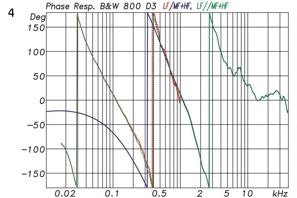 4 Bowers & Wilkins B&W 800 D3 akustische Phase
