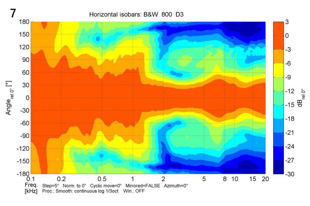 7 Bowers & Wilkins B&W 800 D3 horizontale Isobarenkuren