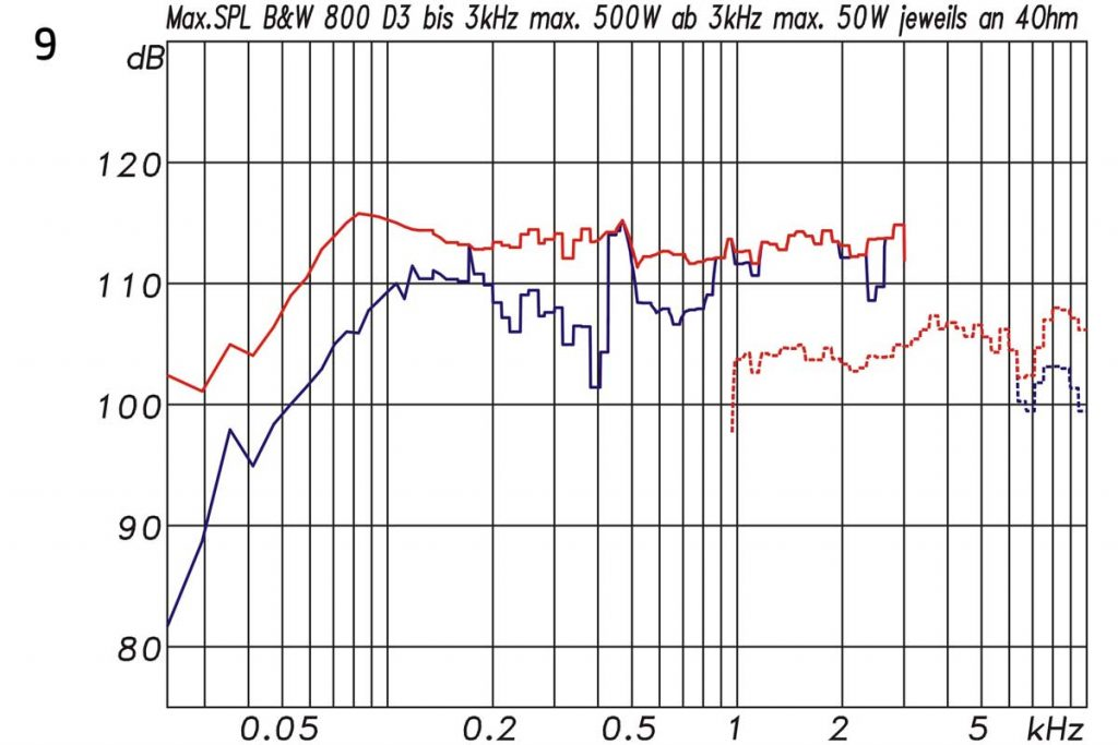 9 Bowers & Wilkins B&W 800 D3 maximaler Pegel