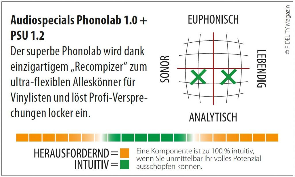 Audiospecials Phonolab 1.0 + PSU Navigator