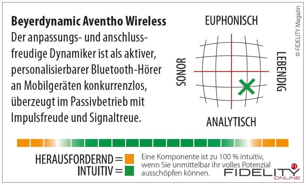 Beyerdynamic Aventho Wireless Navigator