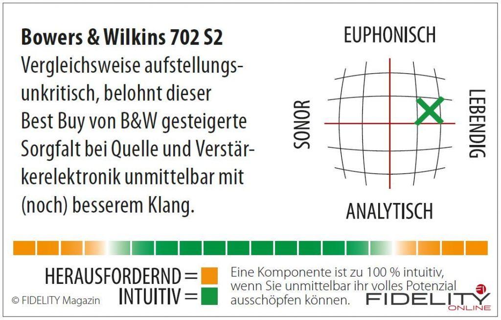 Bowers & Wilkins 702 S2 Navigator
