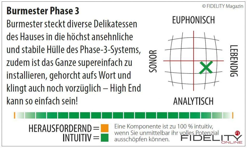 Burmester Phase 3 All-In-One Komplettsystem Navigator